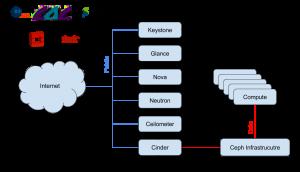 OpenStack Network Infrastructure (1)